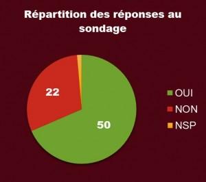 sondage_résultats