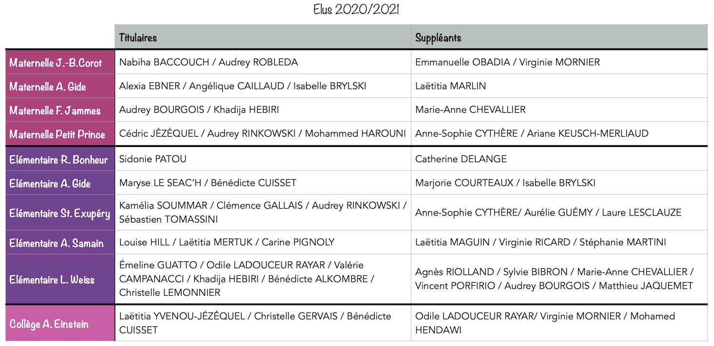 résultats-2020-Titulaires Suppléants