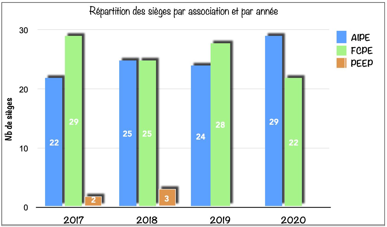 résultats-2020-bilan1